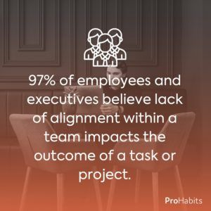 teamwork statistics in the workplace